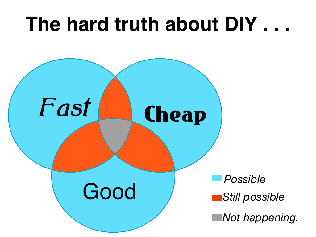 fast cheap good venn diagram - Vatoz.atozdevelopment.co